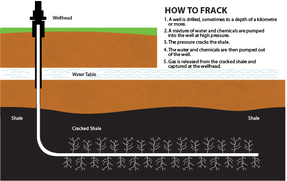 Hydraulic Fracturing Fracking Lng In Northern Bc